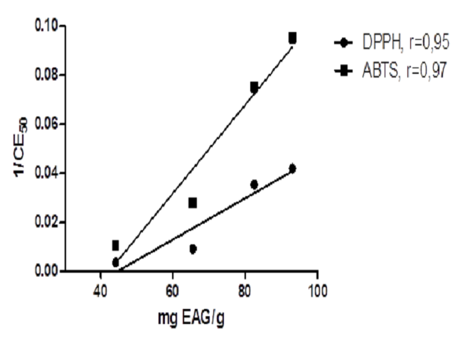 Correlation between total phenolic content and the 1/IC50 values of DPPH and ABTS scavenging activity.