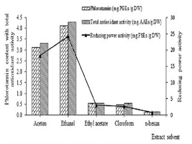 Phlorotannin content and antioxidant activities of various extracting solvents