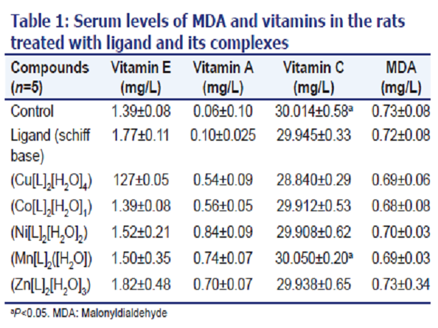 Serum levels of MDA and vitamins in the rats treated with ligand and its complexes