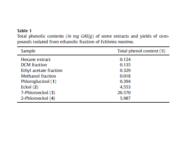 Total phenolic contents (in mg GAE/g) of some extracts and yields of compounds isolated from ethanolic fraction of Ecklonia maxima.