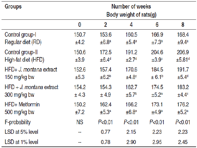 Changes in body weight of control and experimental groups of rats
