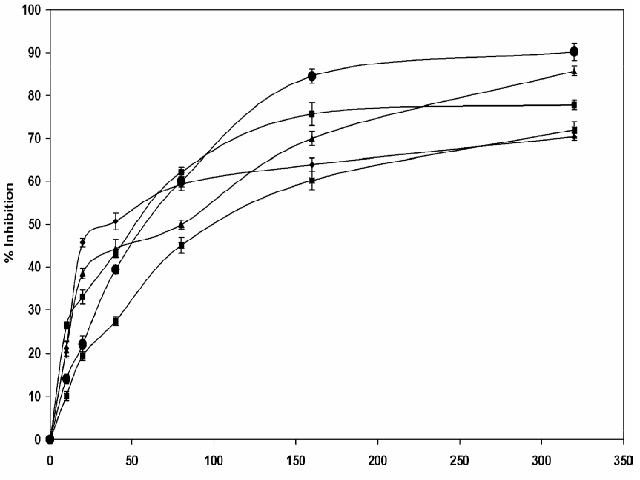 Effect of methanol extract of C.maxima aerial parts (MECM) on different in vitro free radical models