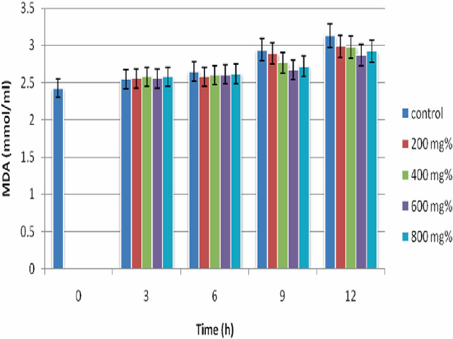 MDA concentrations of sickle erythrocytes incubated in aqueous extract of A. occidentale.