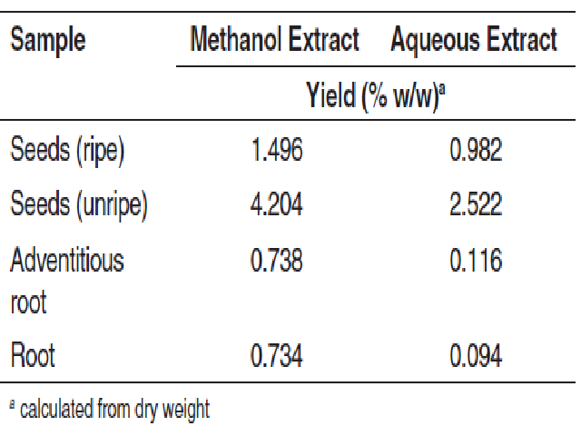 The % yield of sample extracts of A. catechu