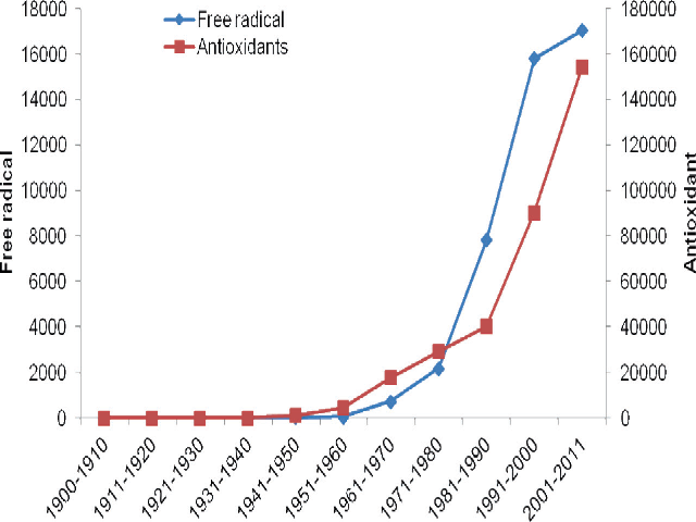 """Trend in number of articles indexed in PubMed from 1900-2011 containing the terms """"Free radical"""" or """"Antioxidant"""""""