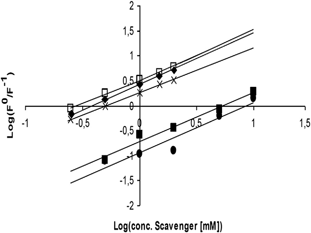 Logelog plot of the inhibition of HTPA formation by different scavengers
