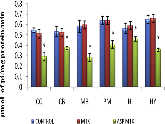 Effect of aspartame on NaþKþ ATPase in the brain discrete regions of rats (m moles of phosphorous liberated/min/mg protein). Data are expressed as mean  SD, n ¼ 6. *P < 0.05 when compared with control group and folate deficient group.