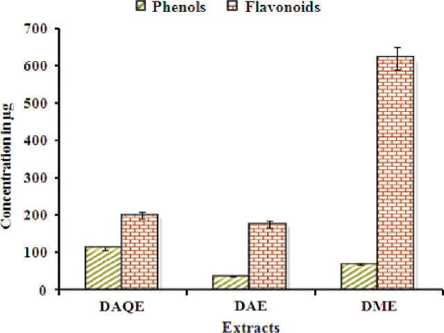 Total phenolics and flavonoids present in different extracts of D. strictus leaf.