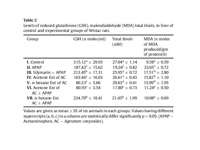 Levels of reduced glutathione (GSH), malondialdehyde (MDA) total thiols, in liver of control and experimental groups of Wistar rats.