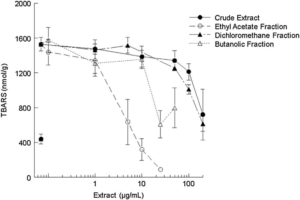 Effects of different concentrations of crude extract, ethyl acetate dichloromethane, and butanolic fractions from the leaves of Tabernaemontana catharinensis on Fe(II) (10 mM)-induced TBARS production in brain homogenates. Data show means  SEM values average from 3 to 4 independent experiments performed in duplicate.