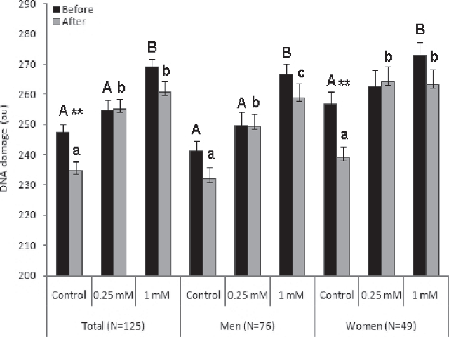 Influence of pequi-oil supplementation on the total and gender groups