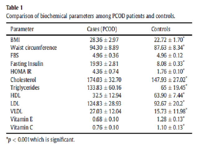 Comparison of biochemical parameters among PCOD patients and controls.