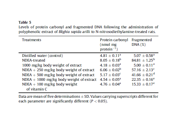 Levels of protein carbonyl and fragmented DNA following the administration of polyphenolic extract of Blighia sapida arilli to N-nitrosodiethylamine-treated rats.