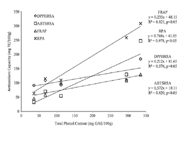 Relationship between Total Phenol Content and Total antioxidant capacity of different garlic extracts. GAE ¼ Gallic Acid Equivalent, TE ¼ Trolox Equivalent.