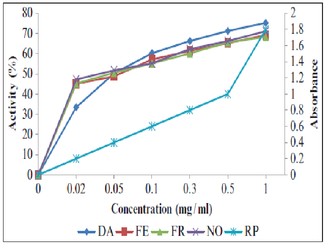 Antioxidant potential assayed by various procedures shown by lyophilized extract of Penicillium citrinum (DA: DPPH scavenging activity; RP: reducing power; FE: Ferrous ion scavenging activity; FR: FRAP assay; NO: Nitric oxide scavenging activity)