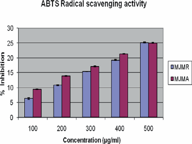 ABTS Radical scavenging activity
