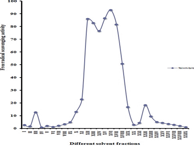 DPPH radical scavenging activities (%) of different solvent fractions of C. edulis