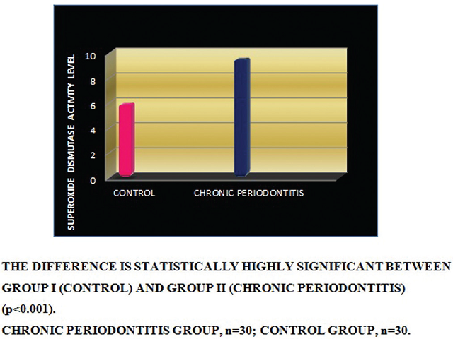 Comparison of superoxide dismutase activities in the gingival tissues between group I (controls) and group II (chronic periodontitis).