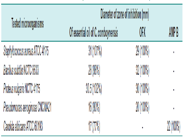 Results of antimicrobial activity of the essential oil of the leaves C. Comboynensis