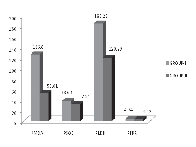 Showing pleural malondialdehyde (PMDA), pleural superoxide dismutase (PSOD), pleural lactate dehydrogenase (PLDH) and pleural total protein (PTPR) levels in group-I and group-II