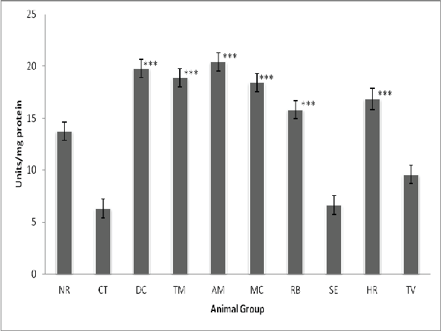Effect of Manjisthadi churna and Dhatrinisha churna on SOD level of Liver tissues of different groups of rats (Units/mg protein)