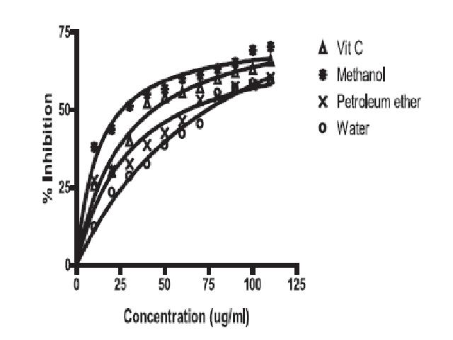 DPPH Inhibitory activity of D. indica