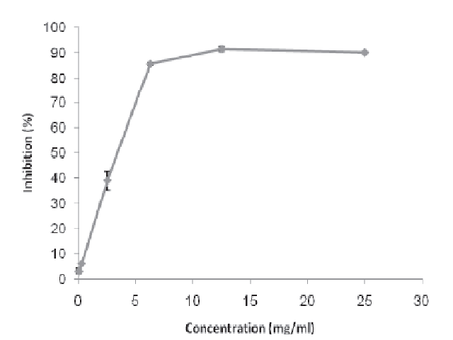 DPPH free radical scavenging activity of C. deliciosa extract. Values are expressed as mean ± standard deviation (n = 3)