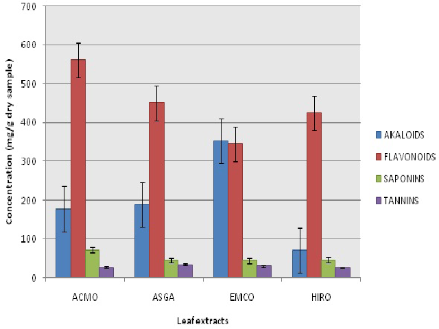 Some phytochemical contents of A. montanus, A. gangetica, E. coccinea and H. rosasinensis leaf extracts
