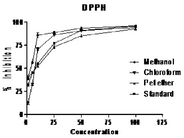 1, 1-diphenyl-2-picrylhydrazil (DPPH) scavenging activity of different extracts and standard. The data represent the percentage of DPPH inhibition. Each point represents the values obtained from three experiments, performed in triplicate (mean ± SEM)