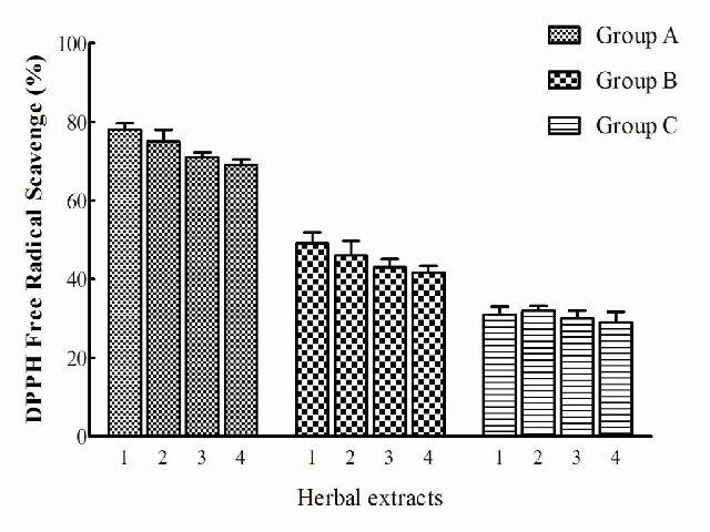 Percentage of DPPH radical quenching activity of similar concentrations of herbal extracts (0.5 g/l). Data are presented as means ± SEM (n = 3), and histograms marked with * are significantly different at P<0.05. Group A) 1.Rosmarinus officinalis 2.Ephedra sarcocarpa 3.Hymenocrater platystegius 4.Nepeta bracteata. Group B) 1.Tribulus terrestris 2.Avena fatus 3.Cichorium intybus 4. Ziziphora tenuir. Group C) 1.Solanum nigrum 2.Foeniculum vulgare 3.Achillea wilhelmsii 4.Cardaria drabal