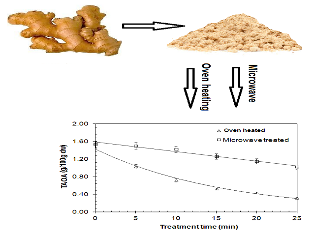Phytochemical Composition and Antioxidant Potential of Oven Heated and Microwave Treated Ginger (Zingiber officinale Roscoe)
