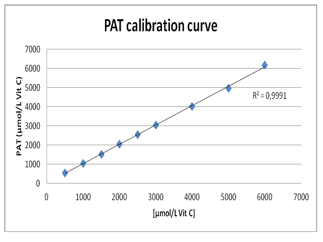 Calibration curve of Vitamin C.