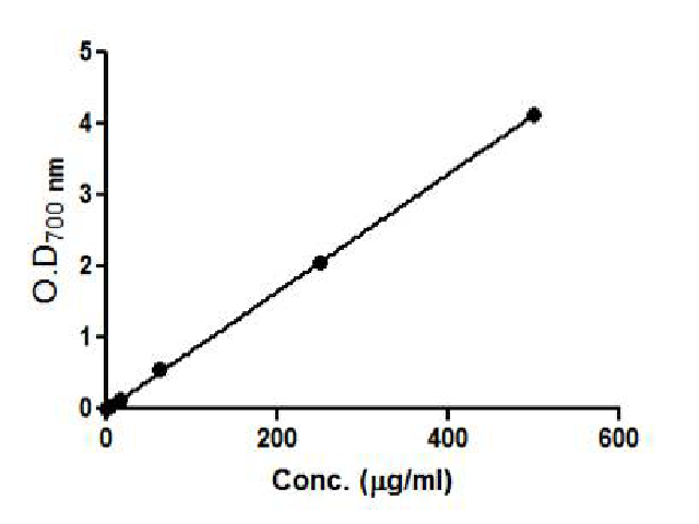 Standard curve of ascorbic acid taking 200, 400 and 600 μg/ml of the same to determine the ferric ion reducing power of imipramine