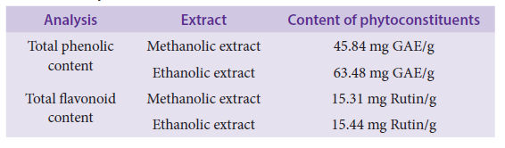 Total phenolic and flavonoid content.